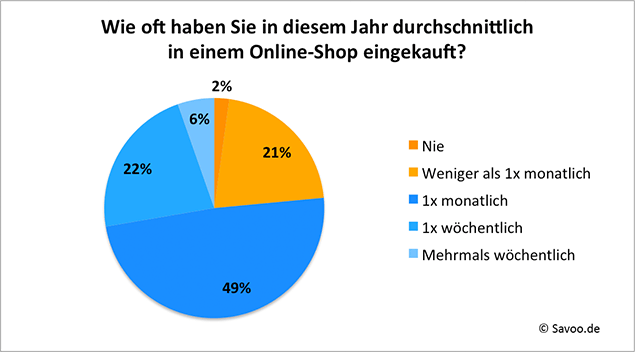 Online-Shopping-Frequenz_635px