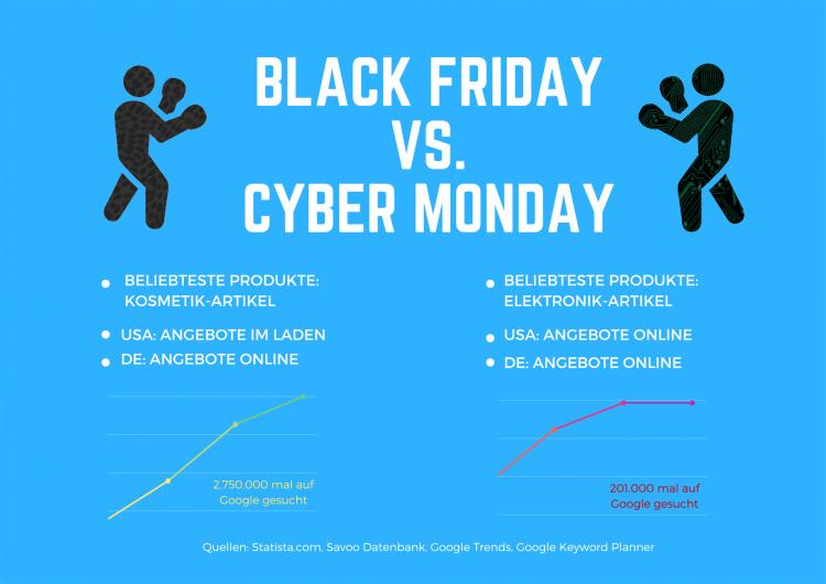 Grafik: Black Friday vs. Cyber Monday