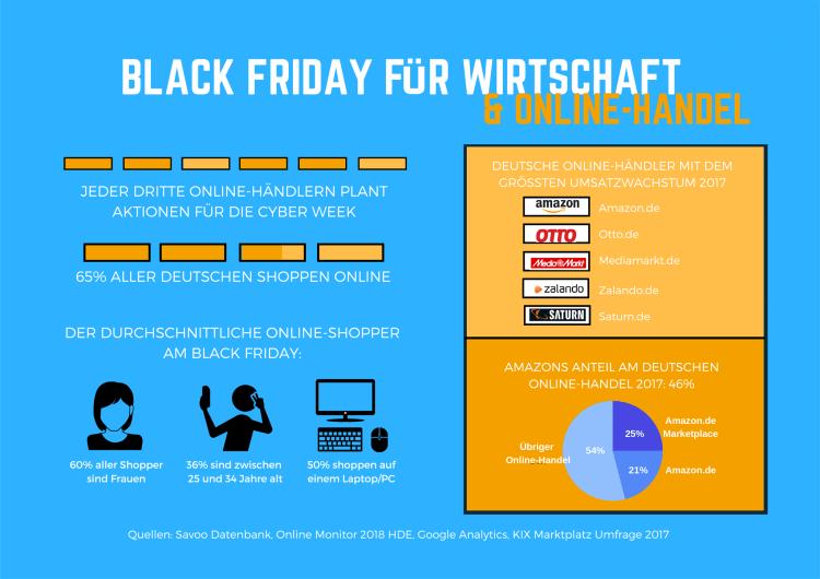 Grafik: Black Friday und Wirtschaft