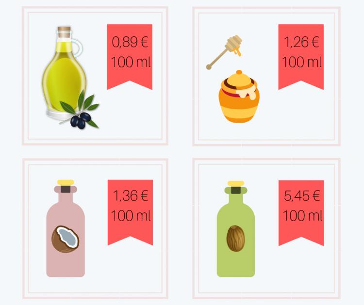 Übersicht über vier günstige Produkte, die in DIY-Beauty-Produkten oft zum Einsatz kommen mit jeweiligem Preis pro 100 Gramm