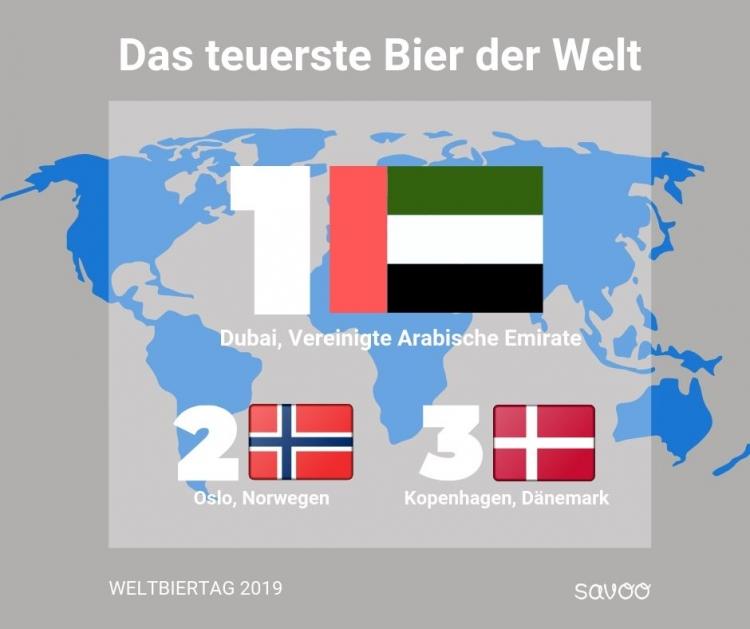 Infografik mit Flaggen der Vereinigten Arabischen Emiraten, Norwegen und Dänemark, der Länder mit dem höchsten Bierpreis