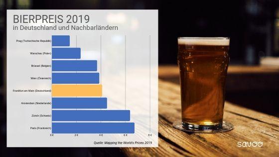 Infografik mit Bierpreisen Deutschlands relativ zu Nachbarländern in Balkendiagramm