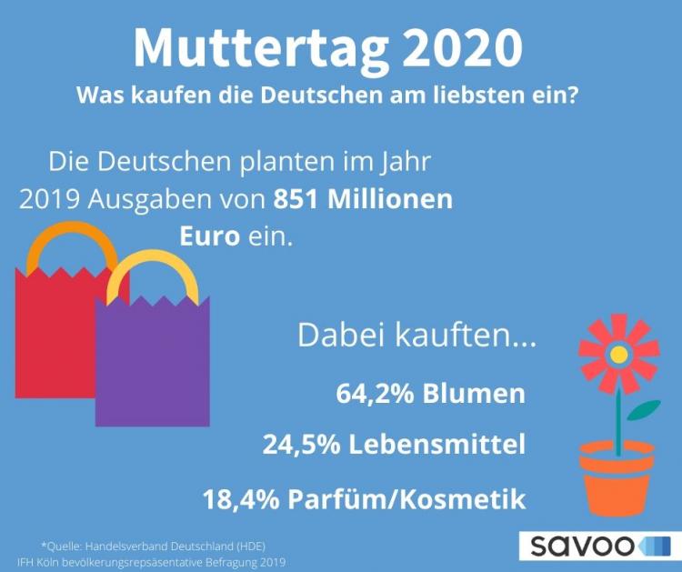 Muttertag 2019 Statistiken