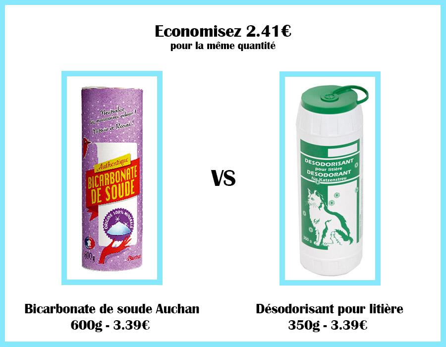 Comparatif de prix entre du bicarbonate de soude et du désodorisant pour litière