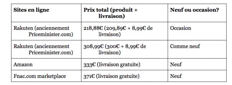 comparatif-prix-panasonic-dc-tz90