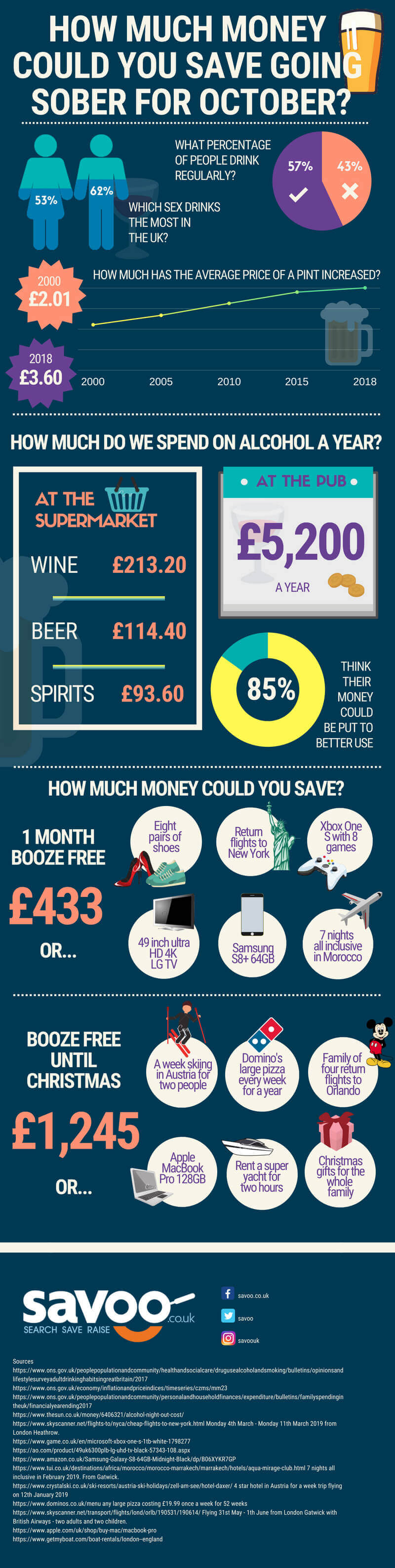 How much you can save going Sober for October infographic