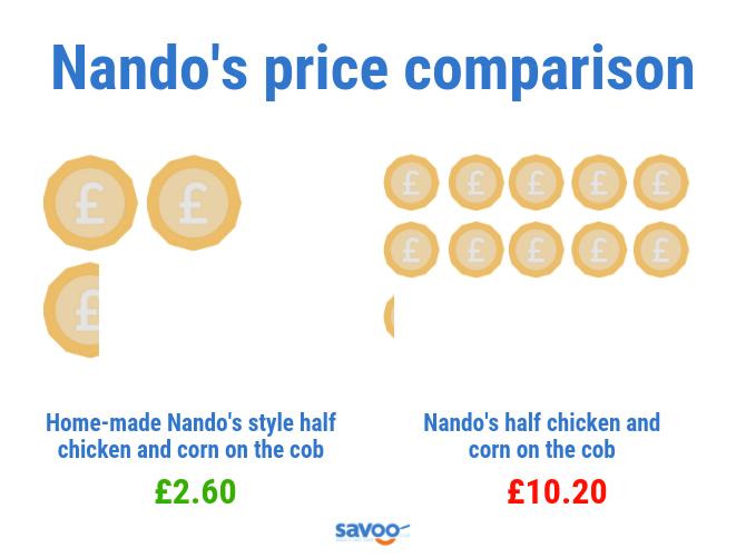 Nando's price comparison graphic