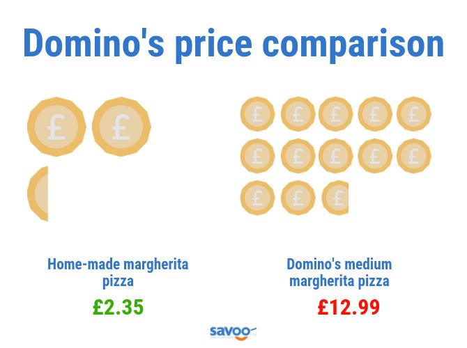 Domino's pizza price comparison graphic