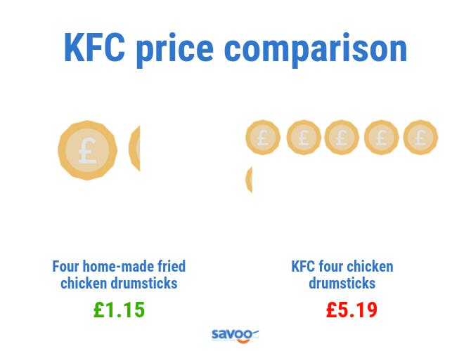 KFC chicken price comparison graphic
