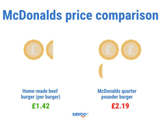 McDonalds burger price comparison graphic