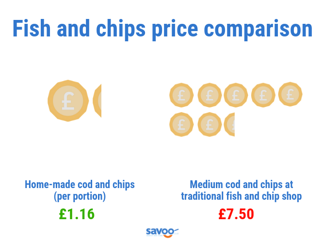 Fish and chips price comparison graphic