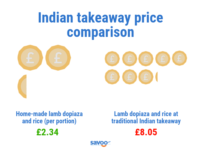 Indian takeaway price comparison graphic