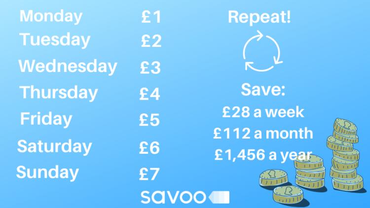 weekly saving challenge infographic