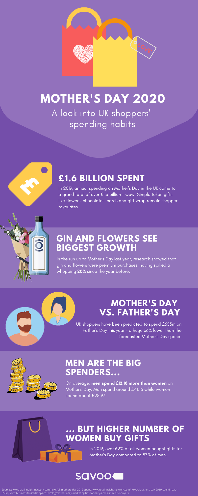 UK spending habits for Mother's Day infographic